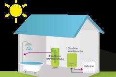 Schéma d'un chauffe eau thermodynamique et chaudière à condensation